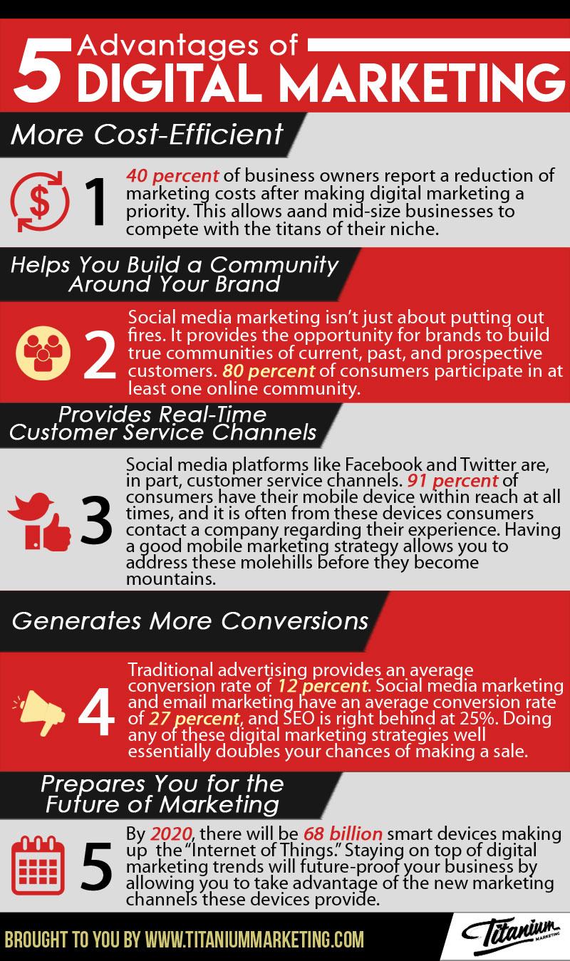 5 Advantages of Digital Marketing Infographic