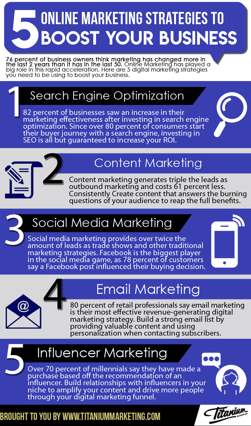 5 Online Marketing Strategies to Boost Your Business Infographic