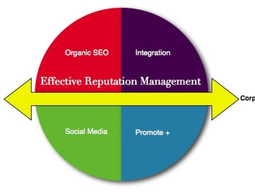 20 Tips to Managing Your Online Reputation